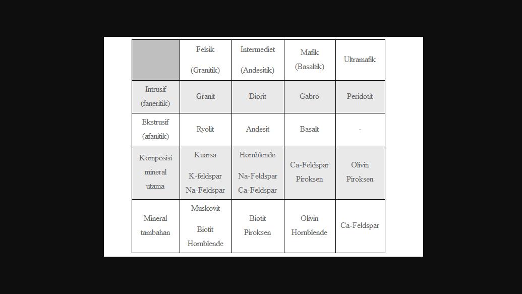 klasifikasi batuan beku