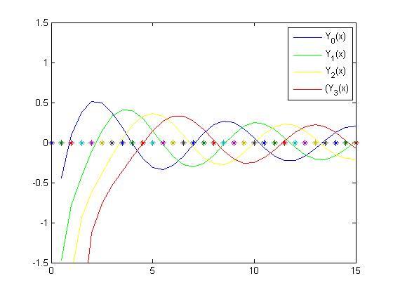 Grafik fungsi bessel jenis ke 2