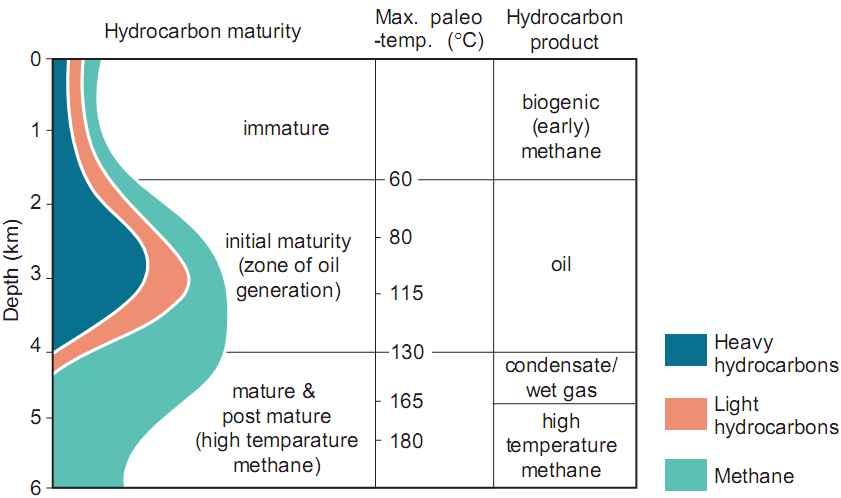 Pematangan hidrokarbon