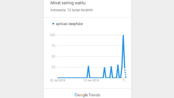 trend aplikasi deepfake