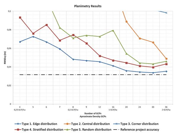 Penelitian tentang jumlah GCP